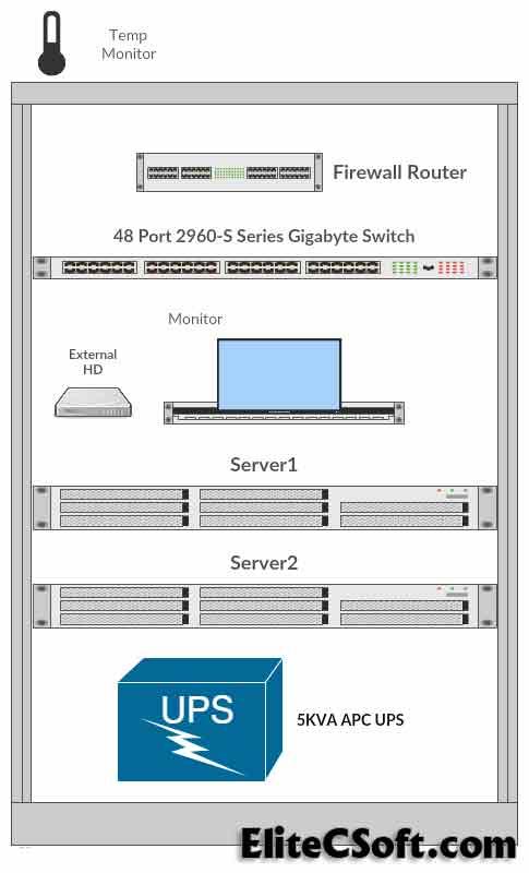 Secure Server Setup