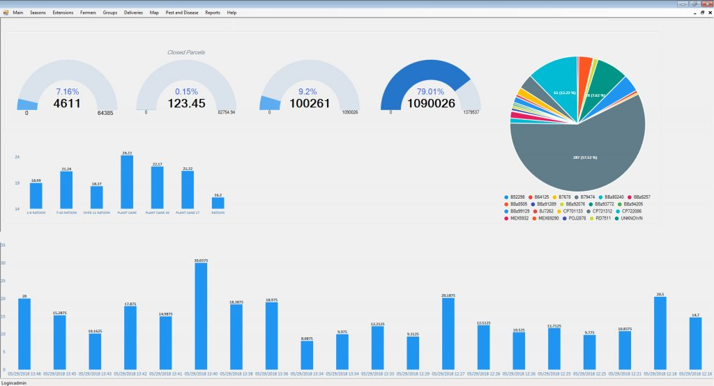 Custom Software Dashboards
